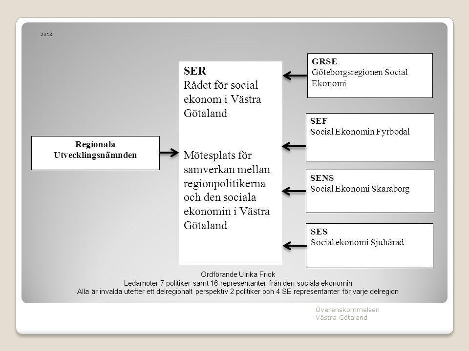 2013 Överenskommelsen Västra Götaland Regionala Utvecklingsnämnden SES Social ekonomi Sjuhärad SENS Social Ekonomi Skaraborg GRSE Göteborgsregionen So