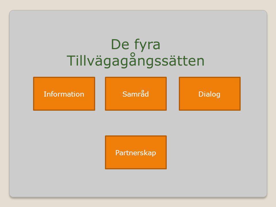 De fyra Tillvägagångssätten InformationSamrådDialog Partnerskap