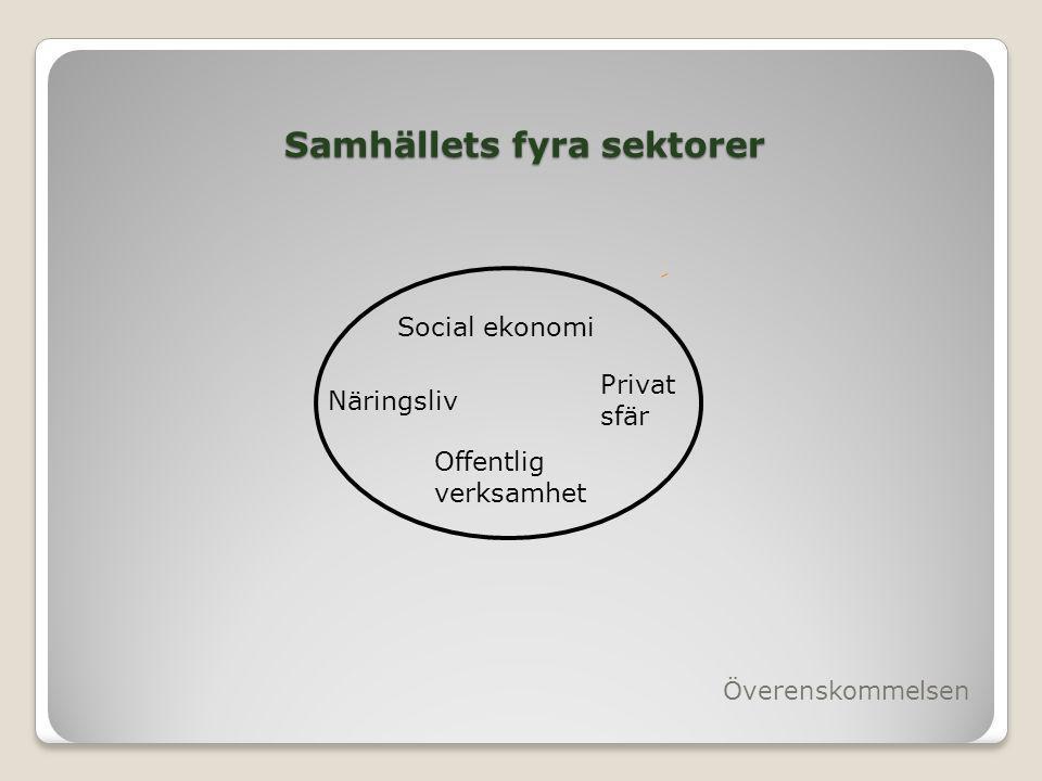 Samhällets fyra sektorer Överenskommelsen Näringsliv Offentlig verksamhet Privat sfär Social ekonomi