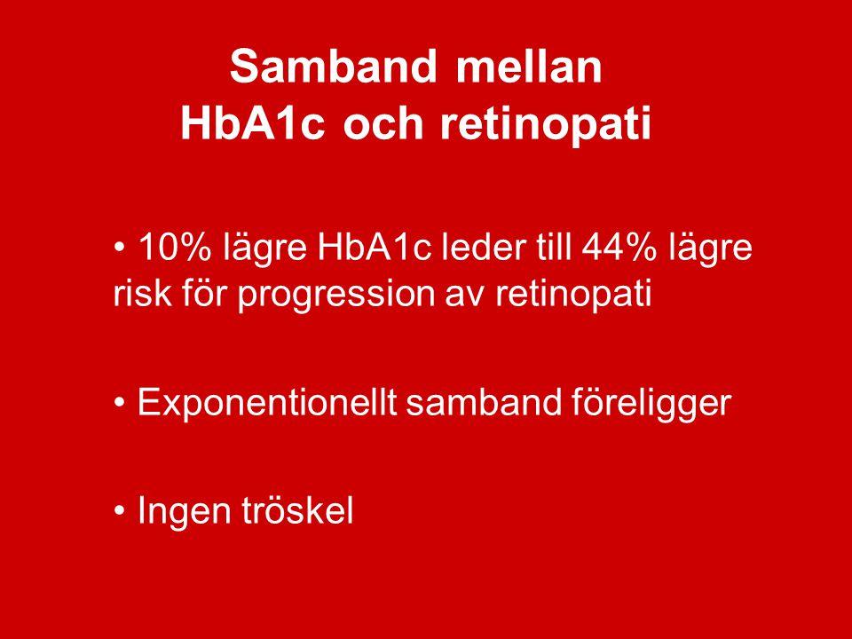 Samband mellan HbA1c och retinopati 10% lägre HbA1c leder till 44% lägre risk för progression av retinopati Exponentionellt samband föreligger Ingen t