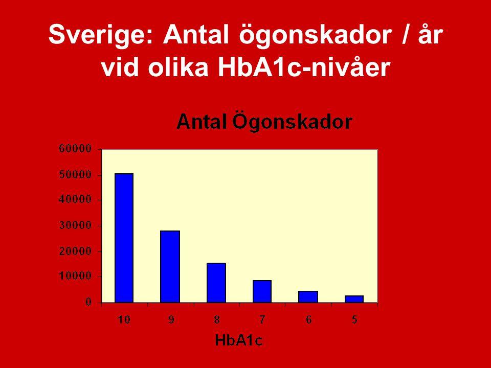 Sverige: Antal ögonskador / år vid olika HbA1c-nivåer