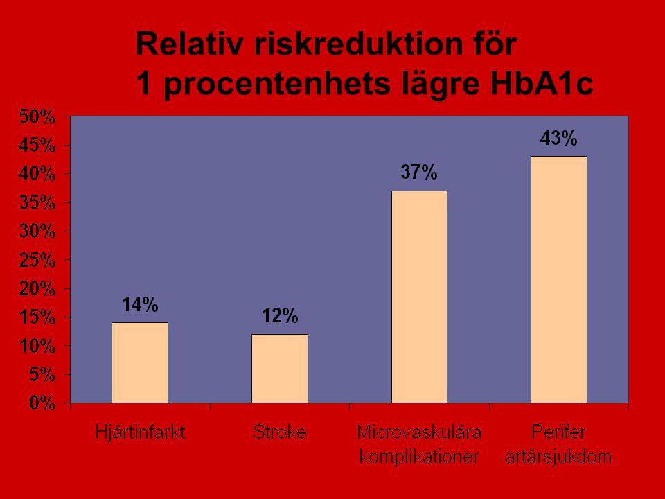 Relativ riskreduktion för 1 procentenhets lägre HbA1c