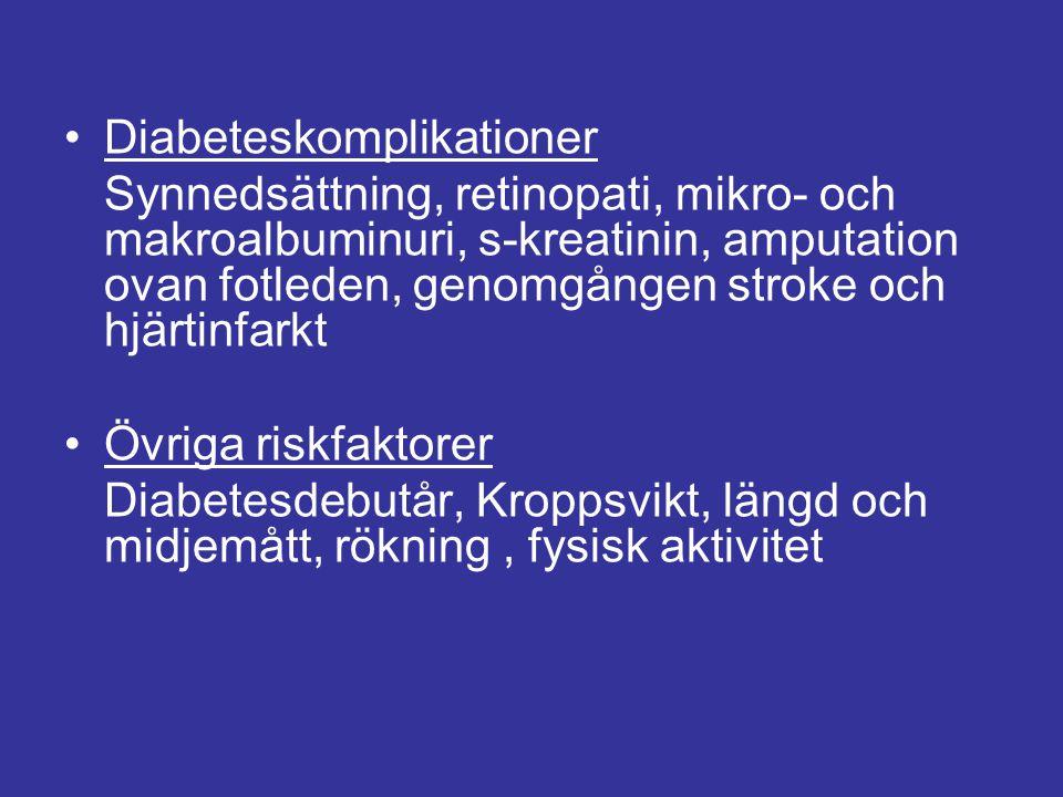 Diabeteskomplikationer Synnedsättning, retinopati, mikro- och makroalbuminuri, s-kreatinin, amputation ovan fotleden, genomgången stroke och hjärtinfa