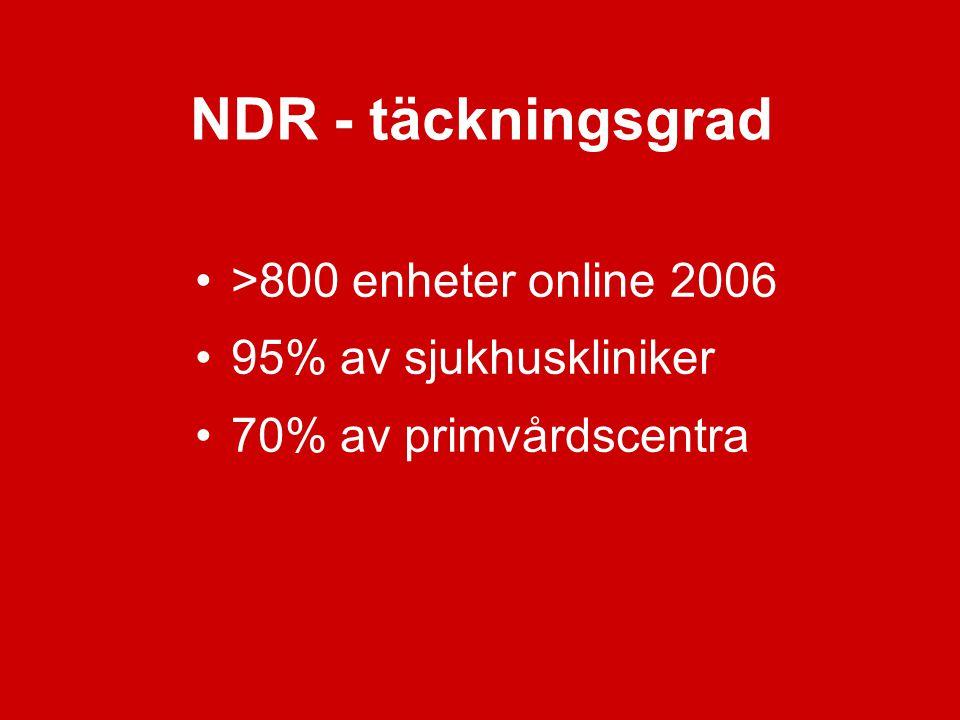 NDR - täckningsgrad >800 enheter online 2006 95% av sjukhuskliniker 70% av primvårdscentra