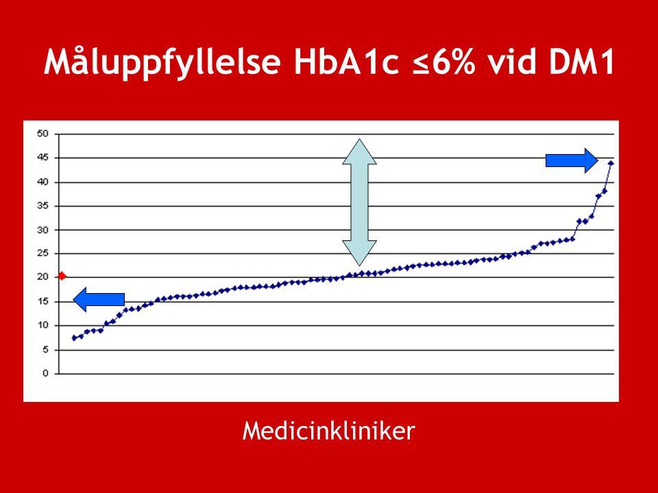 Måluppfyllelse HbA1c ≤6% vid DM1 Medicinkliniker