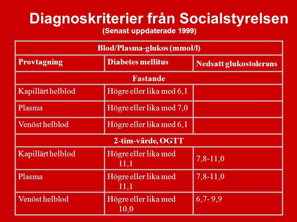 Diagnoskriterier från Socialstyrelsen Blod/Plasma-glukos (mmol/l) ProvtagningDiabetes mellitus Nedsatt glukostolerans Fastande Kapillärt helblodHögre