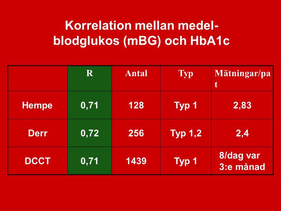 Korrelation mellan medel- blodglukos (mBG) och HbA1c RAntalTypMätningar/pa t Hempe0,71128Typ 12,83 Derr0,72256Typ 1,22,4 DCCT0,711439Typ 1 8/dag var 3