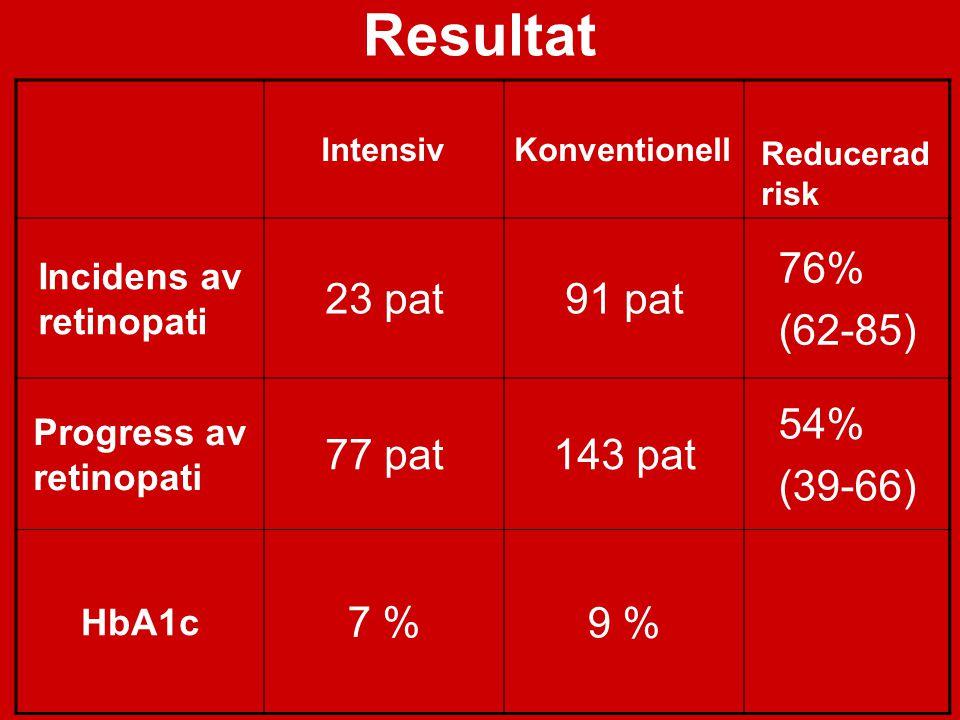 Måluppfyllelse vid DM2 2005 n = 74 117 HbA1c <6% BT ≤130/80 mm Hg Kolesterol <4.5 mmol/L 50% 6% 16%17% 12% 35%31%