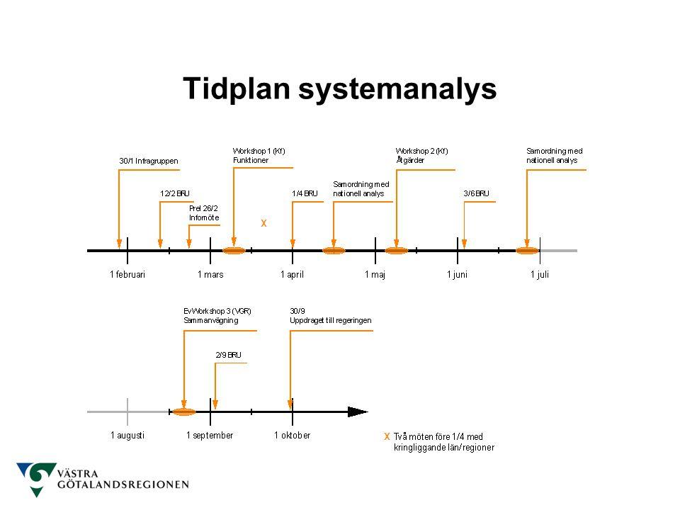Tidplan systemanalys