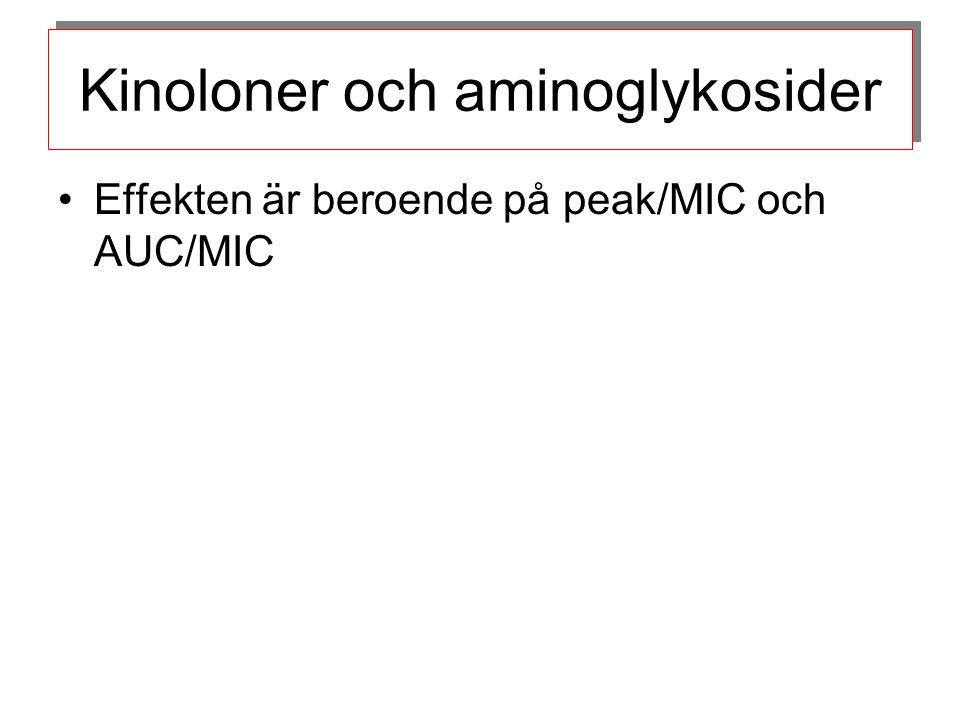 Kinoloner och aminoglykosider Effekten är beroende på peak/MIC och AUC/MIC