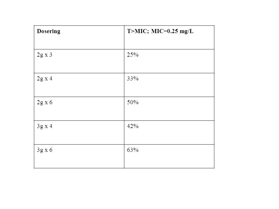 DoseringT>MIC; MIC=0.25 mg/L 2g x 325% 2g x 433% 2g x 650% 3g x 442% 3g x 663%