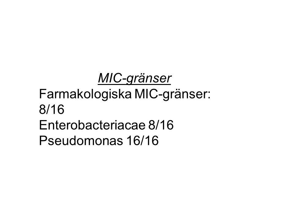 MIC-gränser Farmakologiska MIC-gränser: 8/16 Enterobacteriacae 8/16 Pseudomonas 16/16