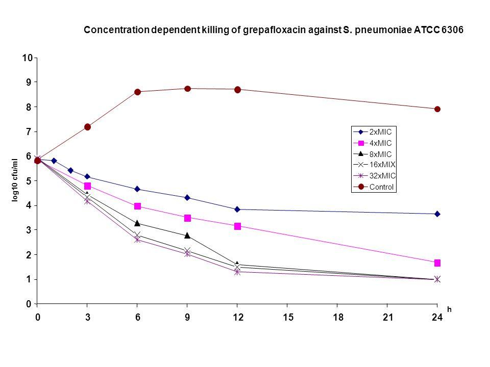 Concentration dependent killing of grepafloxacin against S. pneumoniae ATCC 6306 0 1 2 3 4 5 6 7 8 9 10 03691215182124 h log10 cfu/ml 2xMIC 4xMIC 8xMI