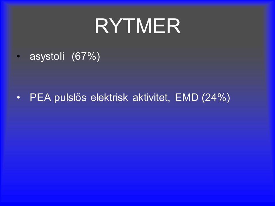 RYTMER asystoli(67%) PEA pulslös elektrisk aktivitet, EMD (24%)