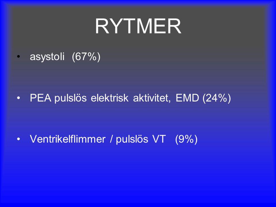 RYTMER asystoli(67%) PEA pulslös elektrisk aktivitet, EMD (24%) Ventrikelflimmer / pulslös VT (9%)