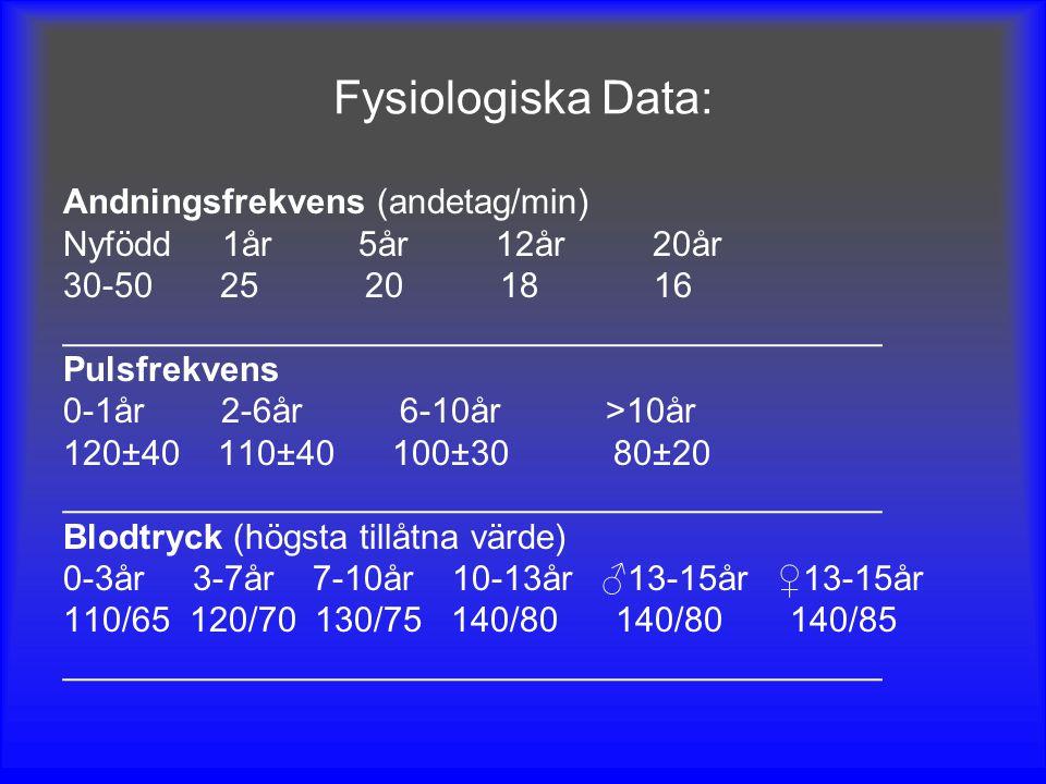 Fysiologiska Data: Andningsfrekvens (andetag/min) Nyfödd 1år 5år 12år 20år 30-50 25 20 18 16 __________________________________________ Pulsfrekvens 0-1år 2-6år 6-10år >10år 120±40 110±40 100±30 80±20 __________________________________________ Blodtryck (högsta tillåtna värde) 0-3år 3-7år 7-10år 10-13år ♂13-15år ♀13-15år 110/65 120/70 130/75 140/80 140/80 140/85 __________________________________________
