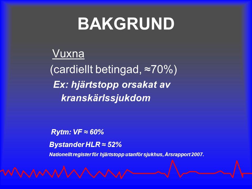 BAKGRUND Vuxna (cardiellt betingad, ≈70%) Ex: hjärtstopp orsakat av kranskärlssjukdom Rytm: VF ≈ 60% Bystander HLR ≈ 52% Nationellt register för hjärtstopp utanför sjukhus, Årsrapport 2007.