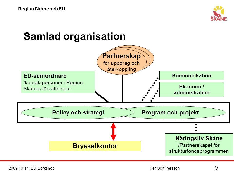 10 2009-10-14: EU-workshop Region Skåne och EU Per-Olof Persson Hemläxa  Utse kontaktpersoner i respektive förvaltning  Vilka frågor ser du/ni som viktiga för bevakning i Bryssel.