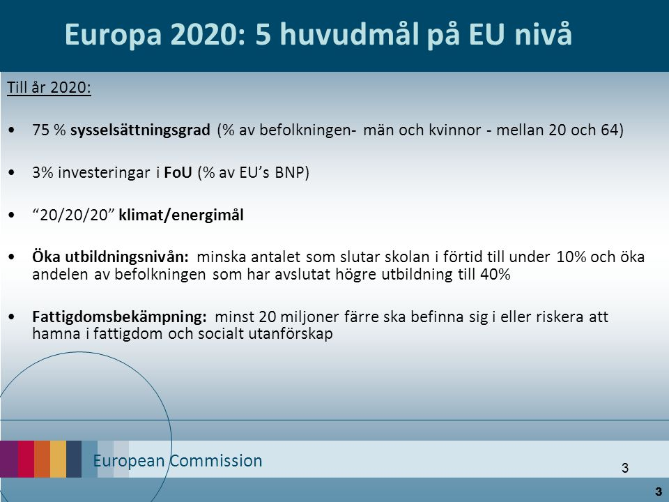 European Commission 3 Europa 2020: 5 huvudmål på EU nivå Till år 2020: 75 % sysselsättningsgrad (% av befolkningen- män och kvinnor - mellan 20 och 64