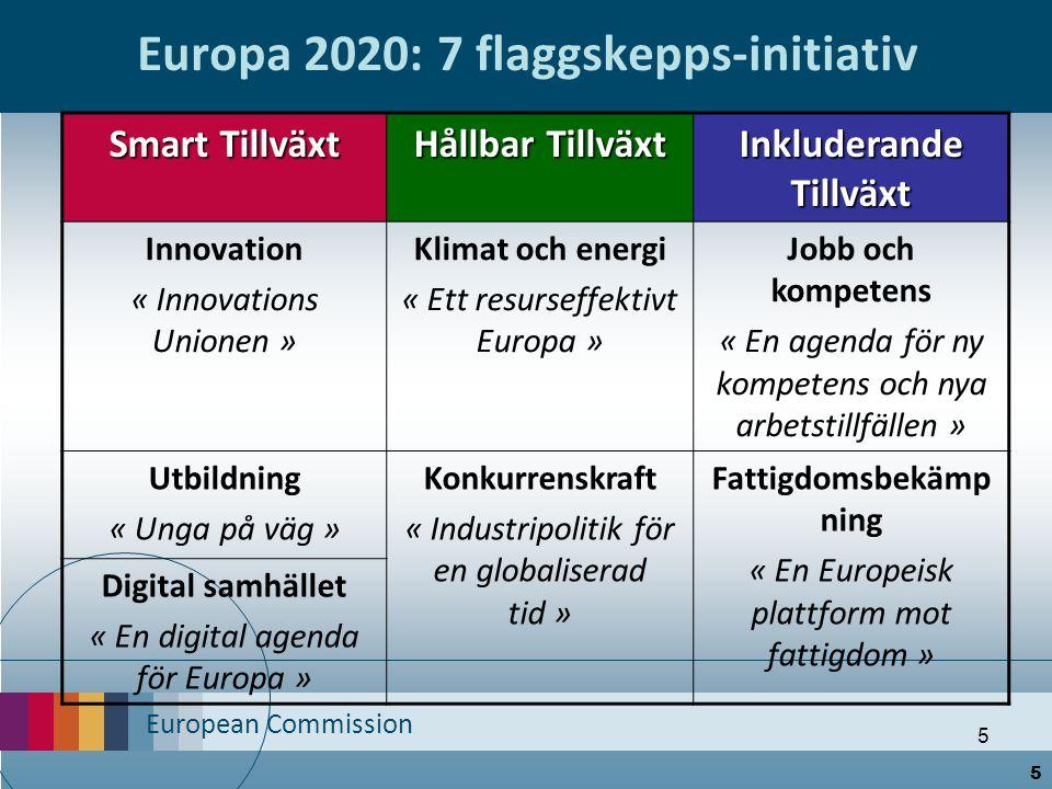 European Commission 5 Europa 2020: 7 flaggskepps-initiativ Smart Tillväxt Hållbar Tillväxt Inkluderande Tillväxt Innovation « Innovations Unionen » Kl
