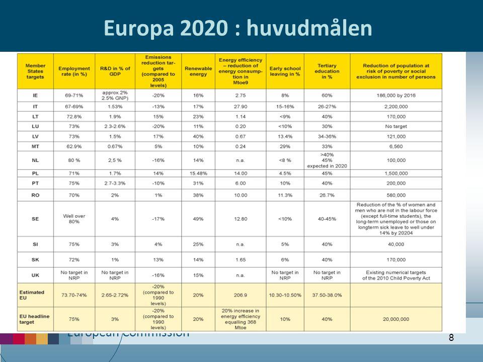 European Commission 8 Europa 2020 : huvudmålen