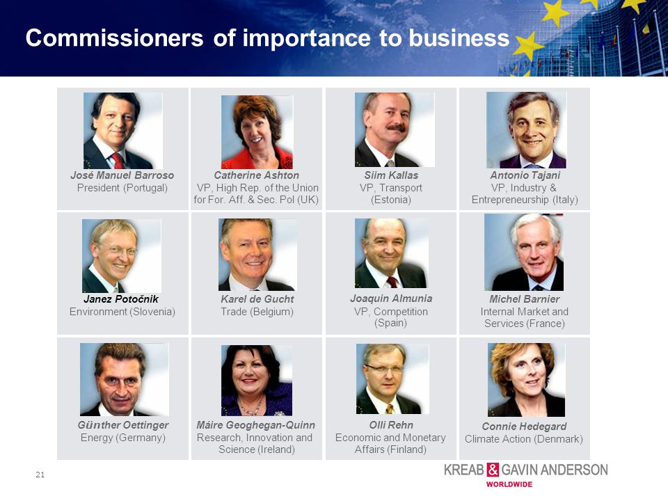 21 Commissioners of importance to business Siim Kallas VP, Transport (Estonia) Karel de Gucht Trade (Belgium) Michel Barnier Internal Market and Servi