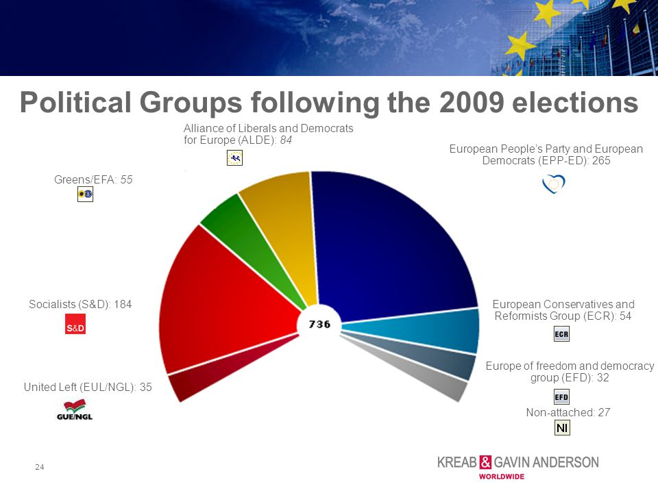 24 Political Groups following the 2009 elections Europe of freedom and democracy group (EFD): 32 Greens/EFA: 55 Alliance of Liberals and Democrats for Europe (ALDE): 84 Non-attached: 27 European Conservatives and Reformists Group (ECR): 54 United Left (EUL/NGL): 35 Socialists (S&D): 184 European People's Party and European Democrats (EPP-ED): 265