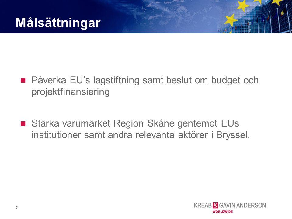 5 Påverka EU's lagstiftning samt beslut om budget och projektfinansiering Stärka varumärket Region Skåne gentemot EUs institutioner samt andra relevan