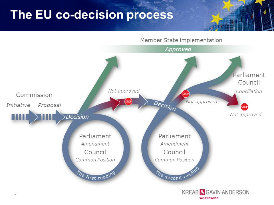 7 The EU co-decision process Parliament Amendment Council Common Position Not approved Approved Commission Initiative Proposal Member State implementa