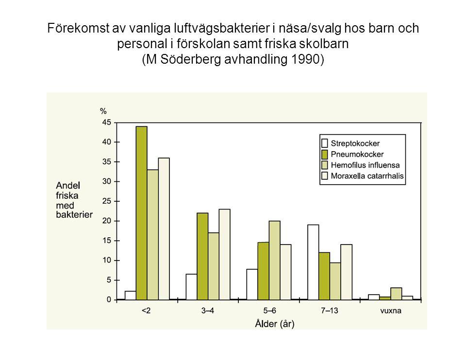 Förekomst av vanliga luftvägsbakterier i näsa/svalg hos barn och personal i förskolan samt friska skolbarn (M Söderberg avhandling 1990)