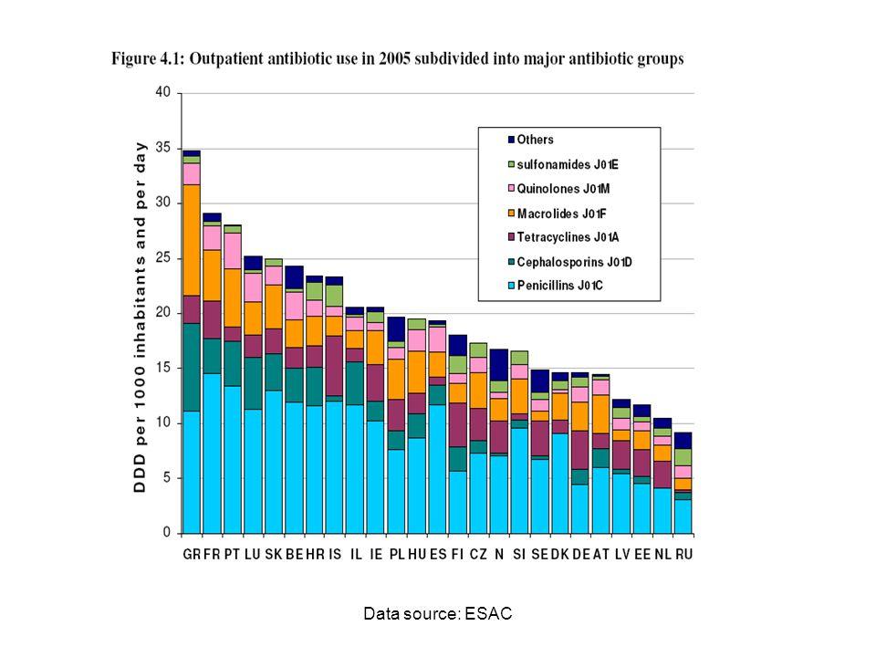 Data source: ESAC