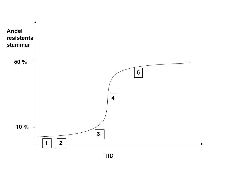 50 % 10 % TID 12 3 4 Andel resistenta stammar 5