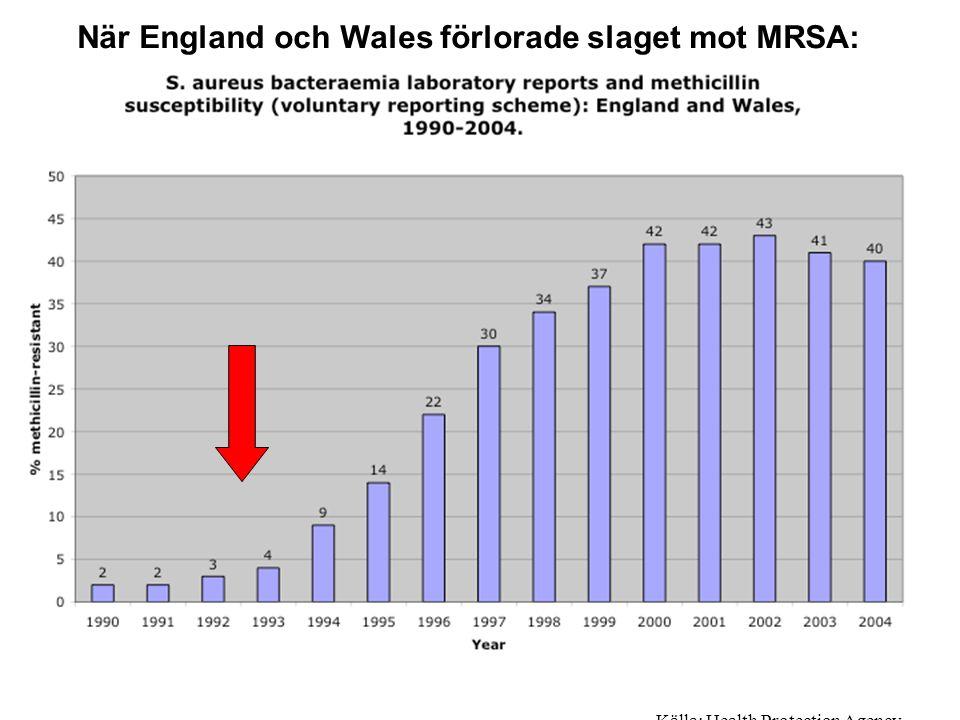 Källa: Health Protection Agency. När England och Wales förlorade slaget mot MRSA: