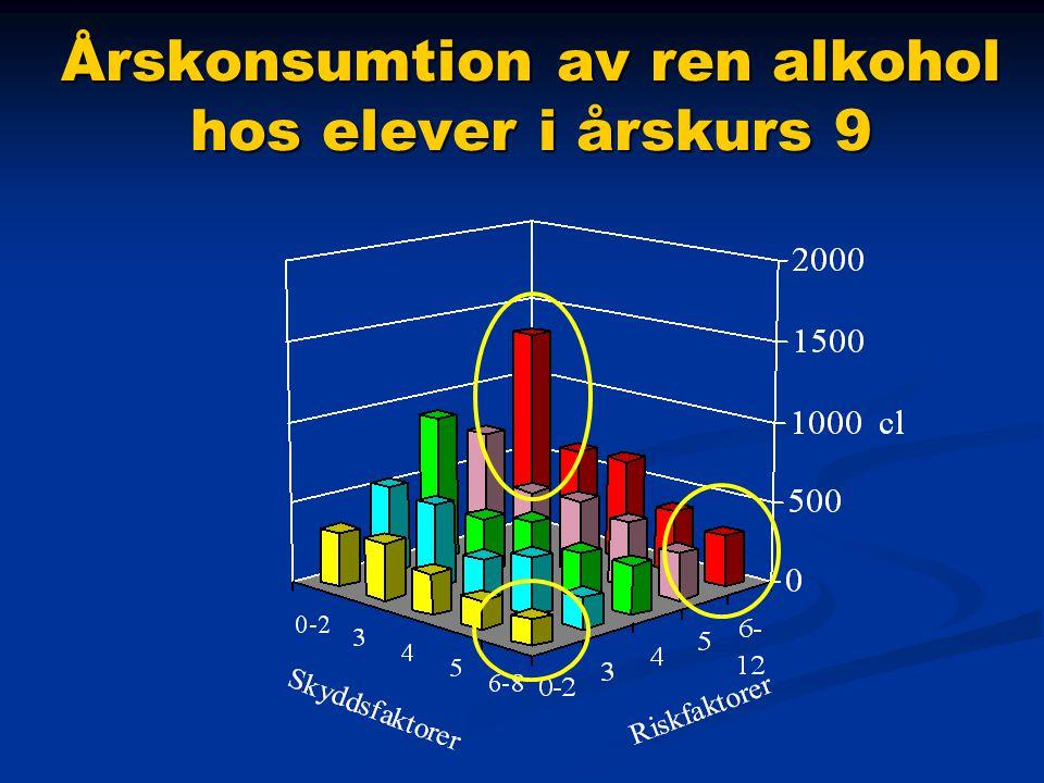 Årskonsumtion av ren alkohol hos elever i årskurs 9