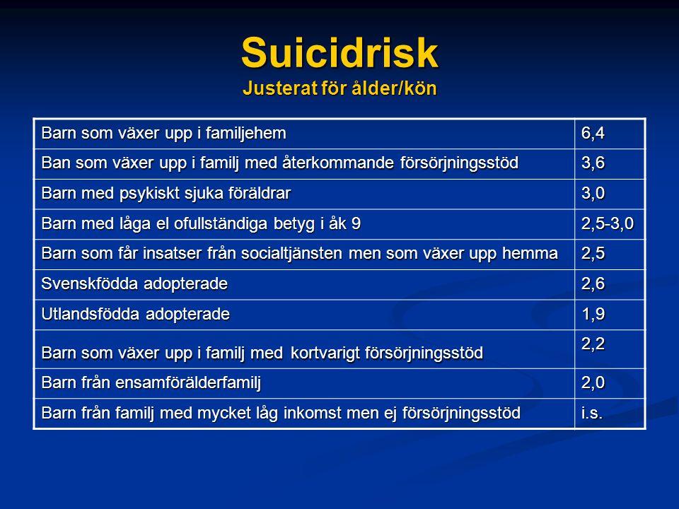 Suicidrisk Justerat för ålder/kön Barn som växer upp i familjehem 6,4 Ban som växer upp i familj med återkommande försörjningsstöd 3,6 Barn med psykiskt sjuka föräldrar 3,0 Barn med låga el ofullständiga betyg i åk 9 2,5-3,0 Barn som får insatser från socialtjänsten men som växer upp hemma 2,5 Svenskfödda adopterade 2,6 Utlandsfödda adopterade 1,9 Barn som växer upp i familj med kortvarigt försörjningsstöd 2,2 Barn från ensamförälderfamilj 2,0 Barn från familj med mycket låg inkomst men ej försörjningsstöd i.s.