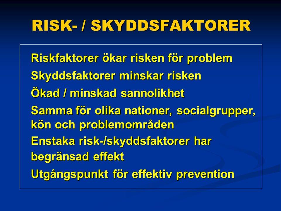 RISK- / SKYDDSFAKTORER Riskfaktorer ökar risken för problem Skyddsfaktorer minskar risken Ökad / minskad sannolikhet Samma för olika nationer, socialgrupper, kön och problemområden Enstaka risk-/skyddsfaktorer har begränsad effekt Utgångspunkt för effektiv prevention