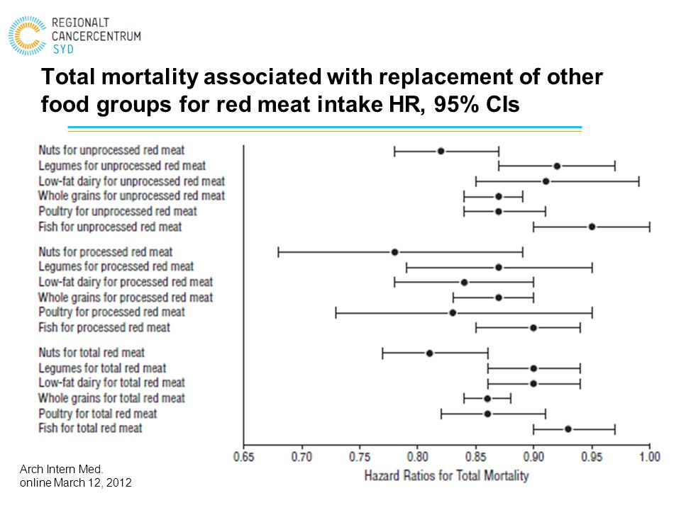 Total mortality associated with replacement of other food groups for red meat intake HR, 95% CIs Arch Intern Med. online March 12, 2012