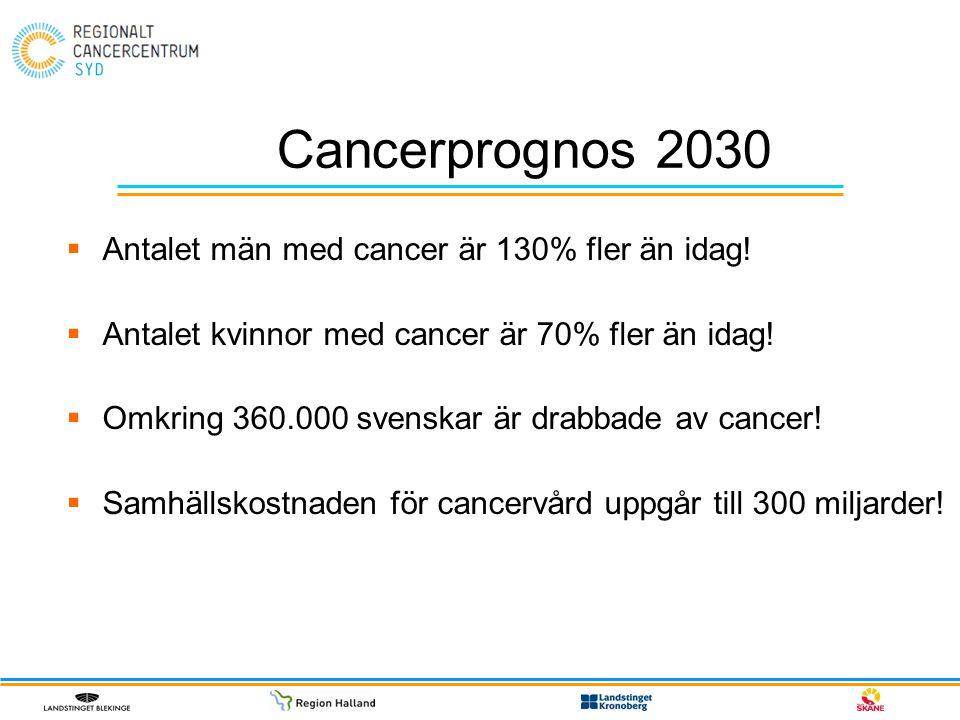Cancerprognos 2030  Antalet män med cancer är 130% fler än idag!  Antalet kvinnor med cancer är 70% fler än idag!  Omkring 360.000 svenskar är drab