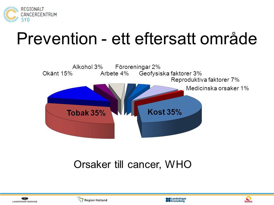 Prevention - ett eftersatt område Okänt 15% Alkohol 3% Arbete 4% Föroreningar 2% Geofysiska faktorer 3% Reproduktiva faktorer 7% Medicinska orsaker 1%