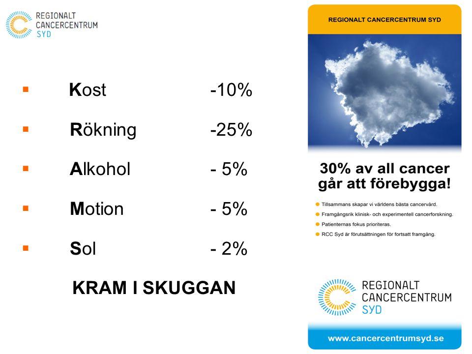  Kost -10%  Rökning -25%  Alkohol - 5%  Motion - 5%  Sol - 2% KRAM I SKUGGAN