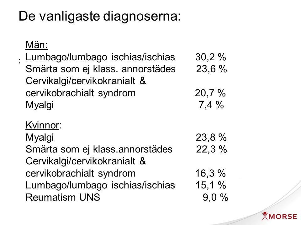 Andel sjukskrivna vid inskrivning Det fanns inga tydliga skillnader vad gäller deltidssjukskrivning
