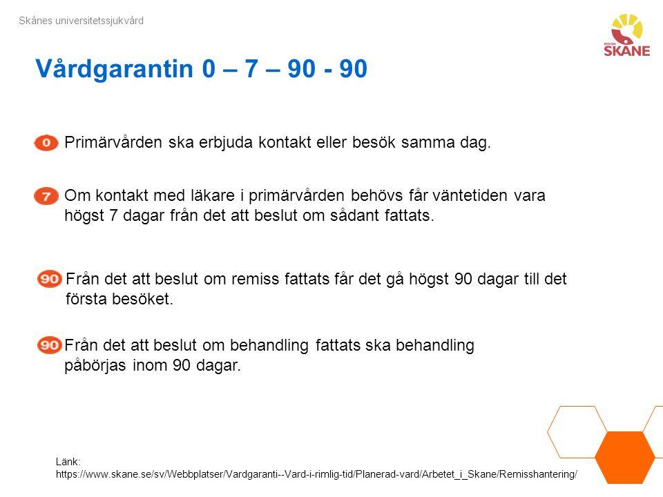 Skånes universitetssjukvård Länk: https://www.skane.se/sv/Webbplatser/Vardgaranti--Vard-i-rimlig-tid/Planerad-vard/Arbetet_i_Skane/Remisshantering/ Pr