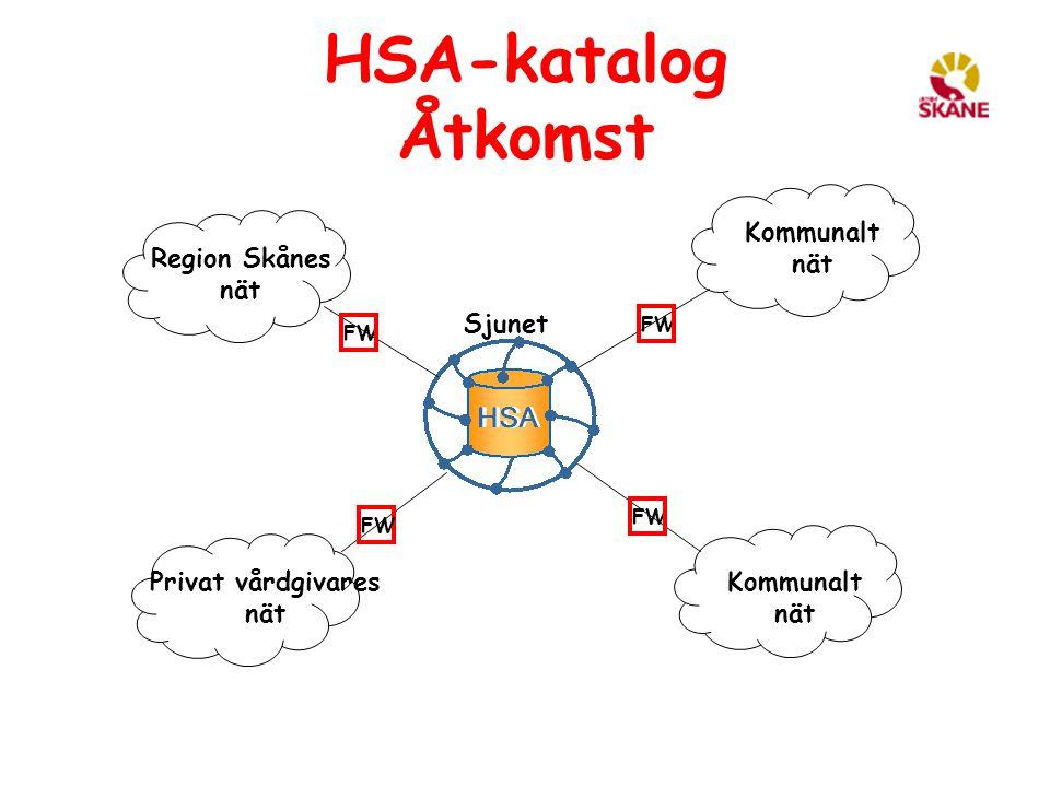 HSA-katalog Åtkomst FW Kommunalt nät Kommunalt nät Region Skånes nät Privat vårdgivares nät Sjunet