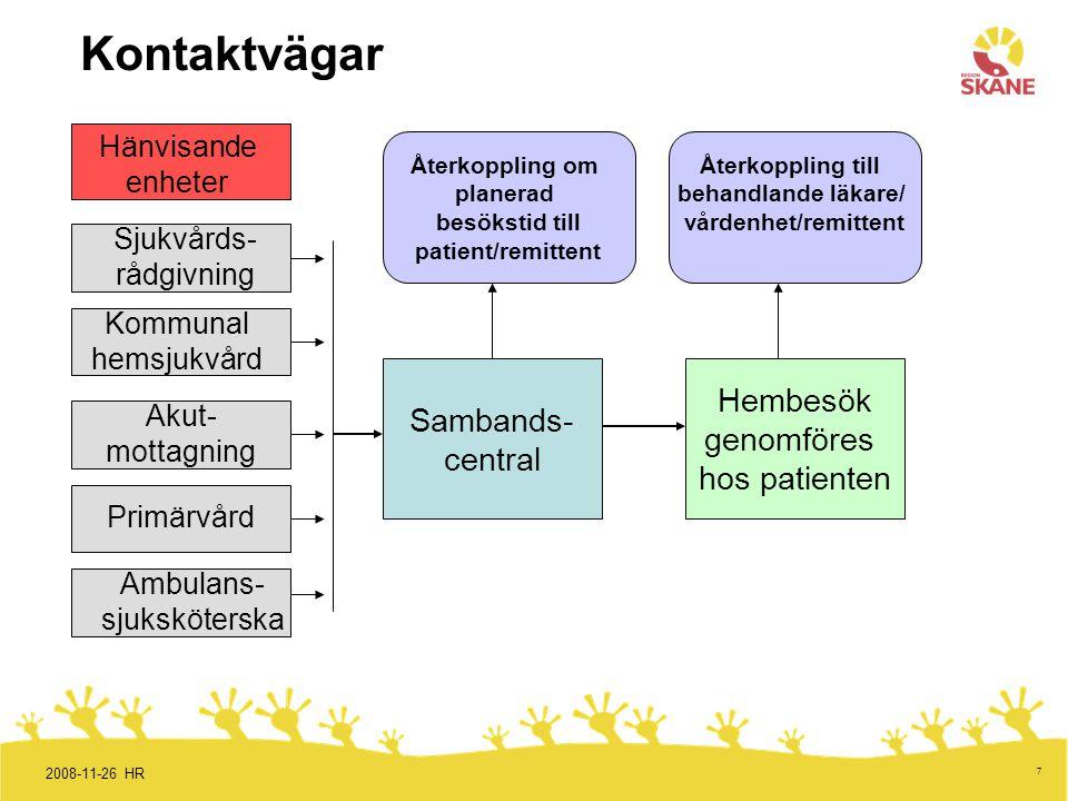 7 Kontaktvägar Sambands- central Hembesök genomföres hos patienten Återkoppling om planerad besökstid till patient/remittent 2008-11-26 HR Sjukvårds-