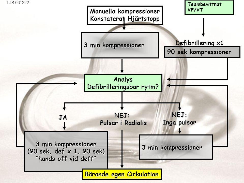 """Manuella kompressioner Konstaterat Hjärtstopp 3 minkompressioner 3 min kompressioner 3 min kompressioner (90 sek, def x 1, 90 sek) """"hands off vid deff"""