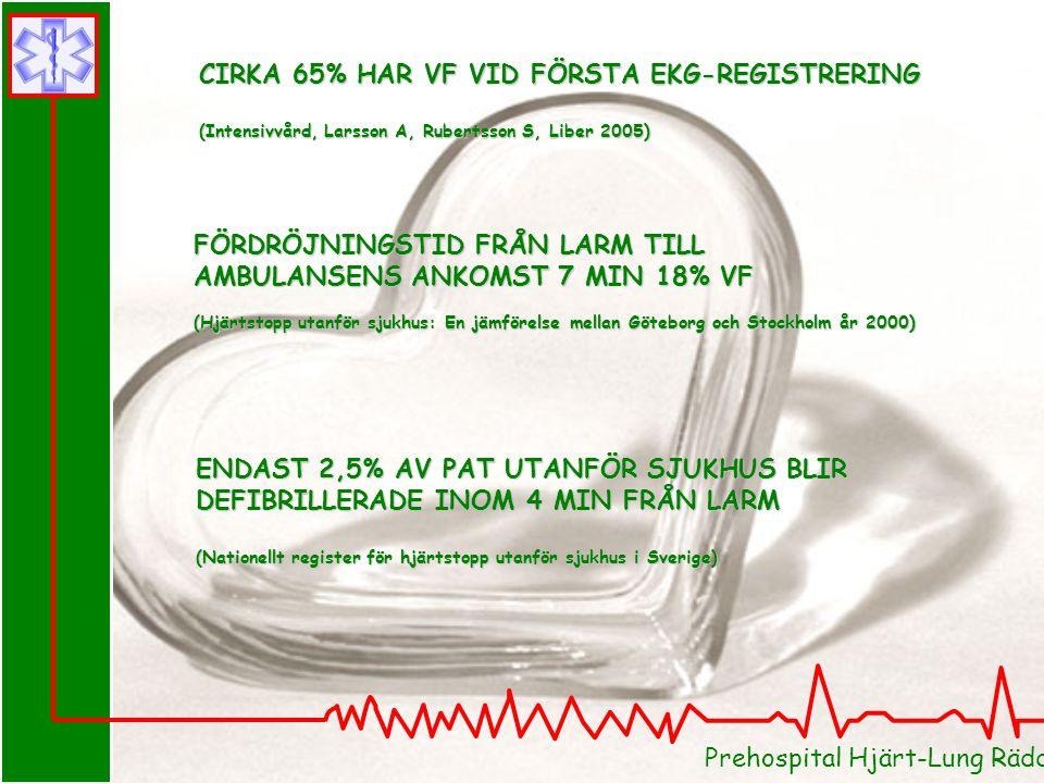 Prehospital Hjärt-Lung Räddning i Skåne ENDAST 2,5% AV PAT UTANFÖR SJUKHUS BLIR DEFIBRILLERADE INOM 4 MIN FRÅN LARM (Nationellt register för hjärtstop