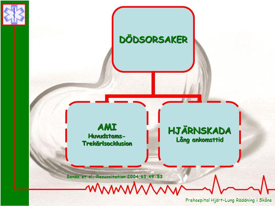 Prehospital Hjärt-Lung Räddning i SkåneDÖDSORSAKER AMIHuvudstams-TrekärlsocklusionHJÄRNSKADA Lång ankomsttid Bendz et al, Resuscitation 2004;63:49-53