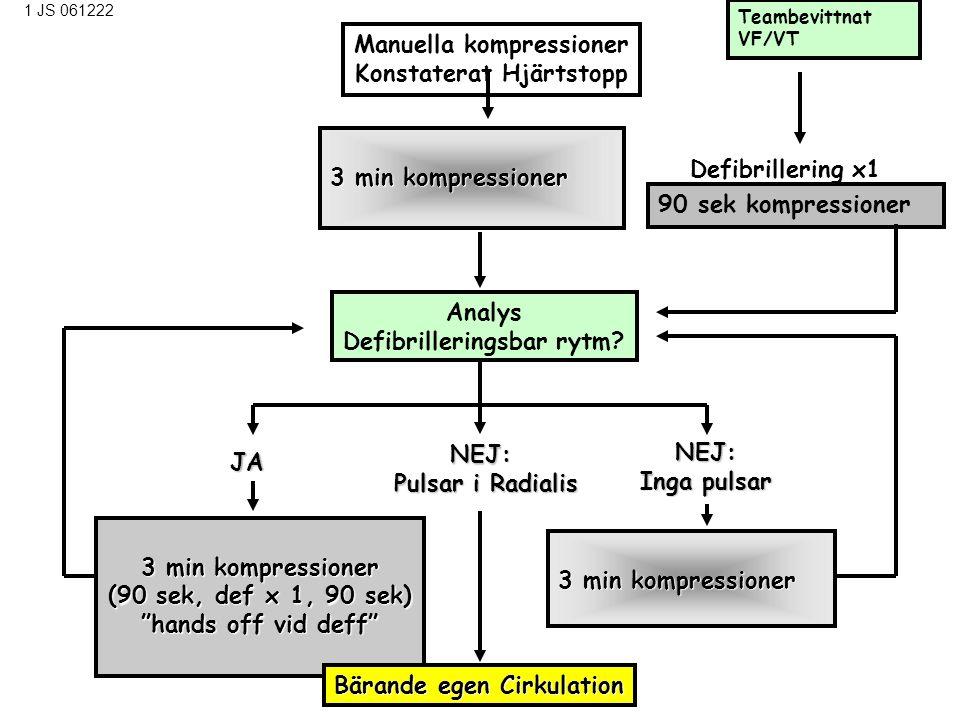 Manuella kompressioner Konstaterat Hjärtstopp 3 minkompressioner 3 min kompressioner 3 min kompressioner (90 sek, def x 1, 90 sek) hands off vid deff Analys Defibrilleringsbar rytm.