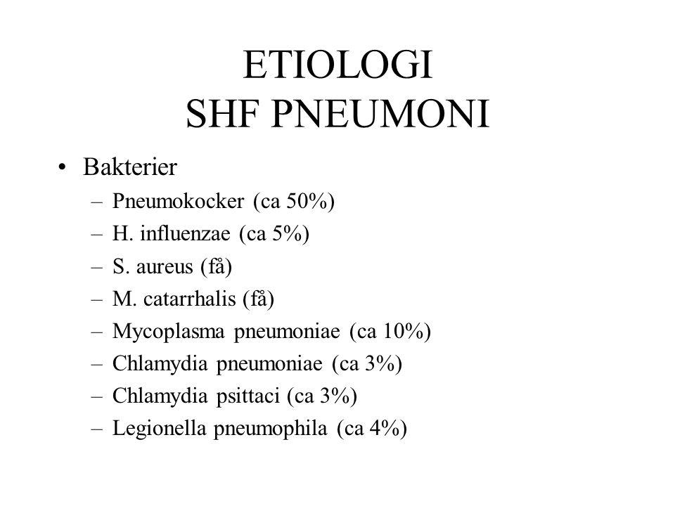 ETIOLOGI SHF PNEUMONI Bakterier –Pneumokocker (ca 50%) –H. influenzae (ca 5%) –S. aureus (få) –M. catarrhalis (få) –Mycoplasma pneumoniae (ca 10%) –Ch