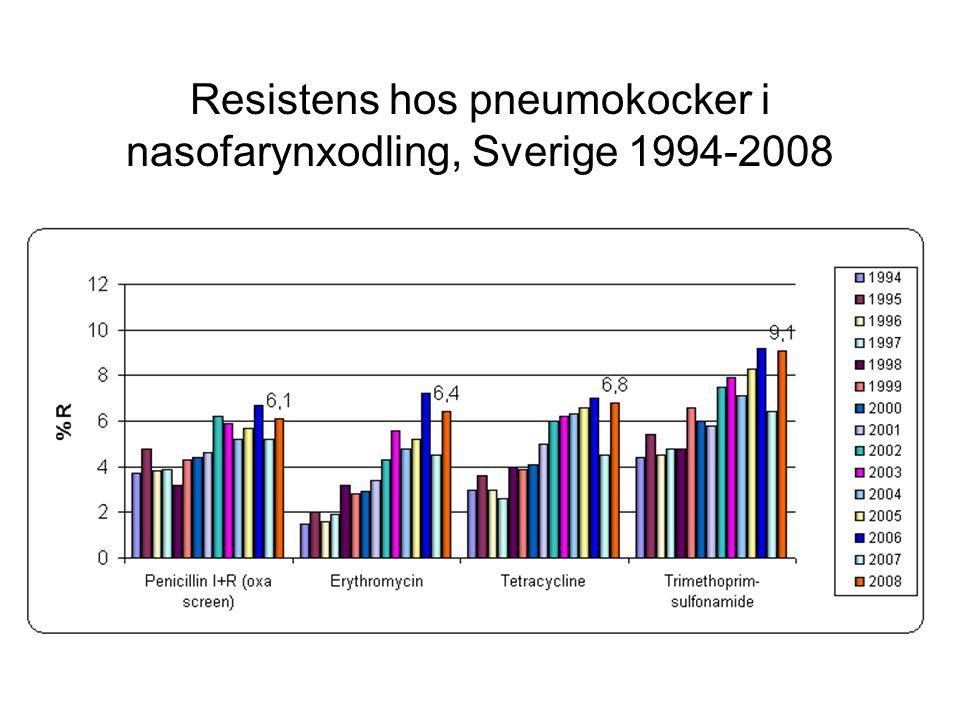 Resistens hos pneumokocker i nasofarynxodling, Sverige 1994-2008